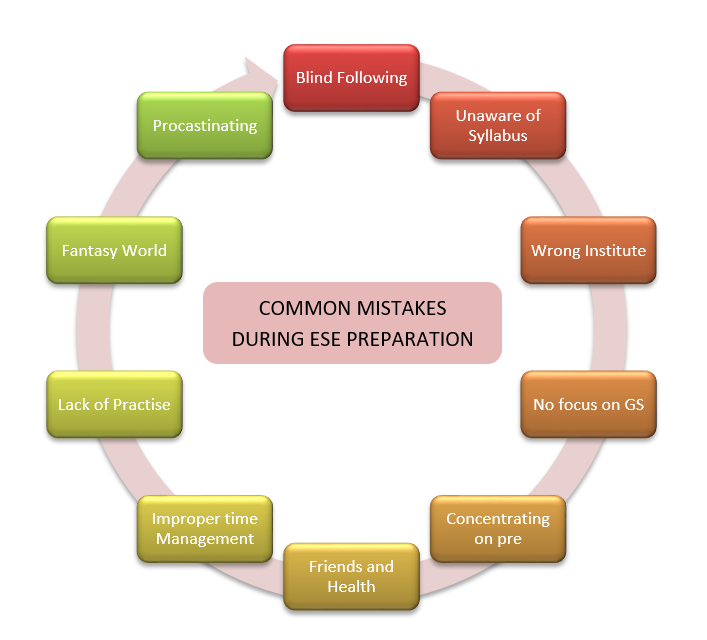 Common Mistakes During ESE Preparation
